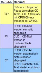 support-weiteranpassen_cdfunktion-variable